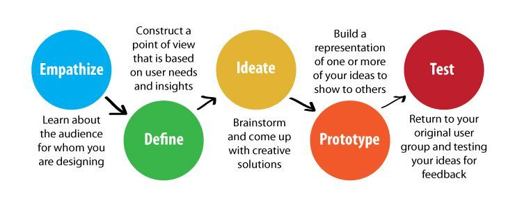 Five Stages of Design Thinking