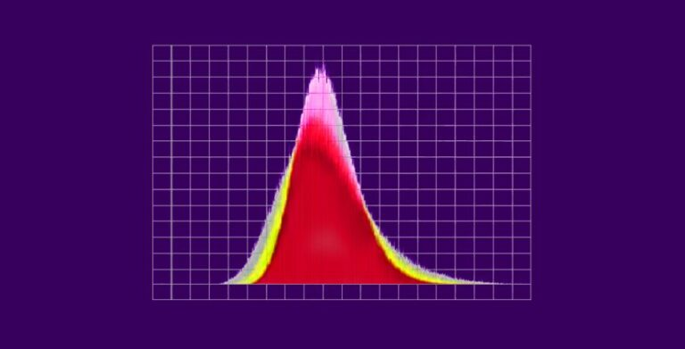 What is A Central Limit Theorem | Central Limit Theorem in R