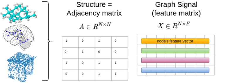 How Graph Neural Networks (GNN) work: introduction to graph convolutions from scratch