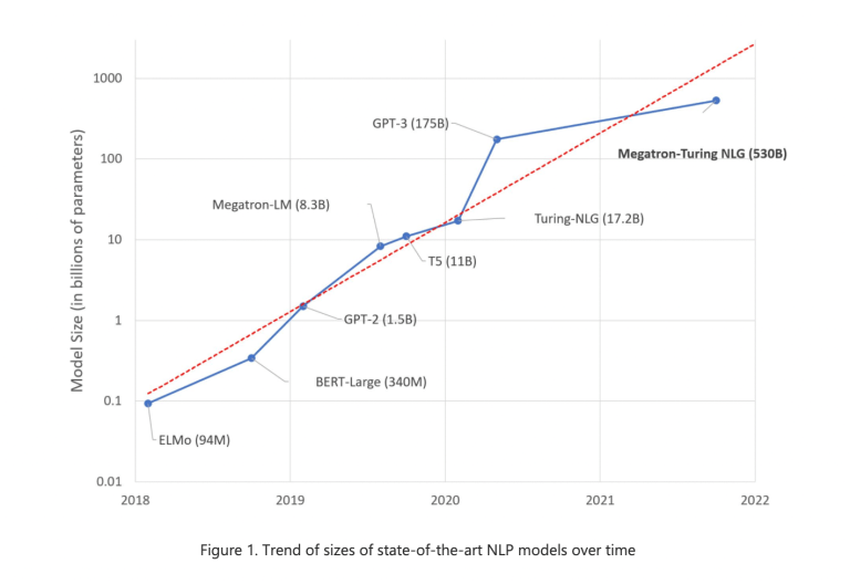 Microsoft and NVIDIA AI Introduces MT-NLG: The Largest and Most Powerful Monolithic Transformer Language NLP Model – MarkTechPost