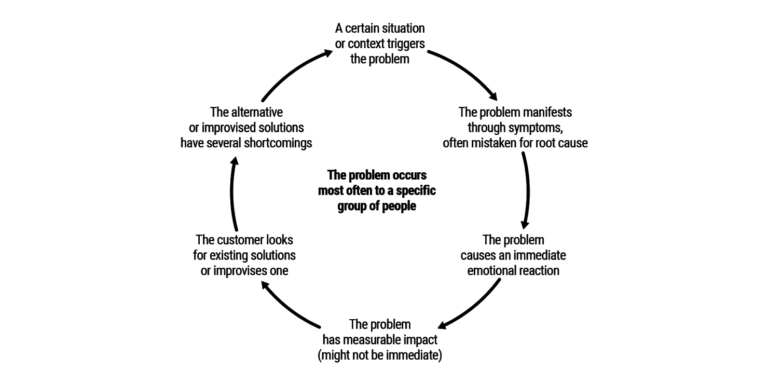 The Problem Statement Canvas: A Deep Dive in Problem Definition for Startups and Innovation Teams
